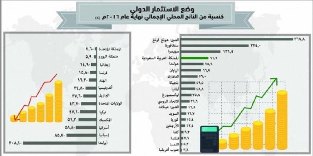 السعودية رابع أكبر اقتصاد عالمي بـ2.2 تريليون ريال   مجلة رواد الأعمال