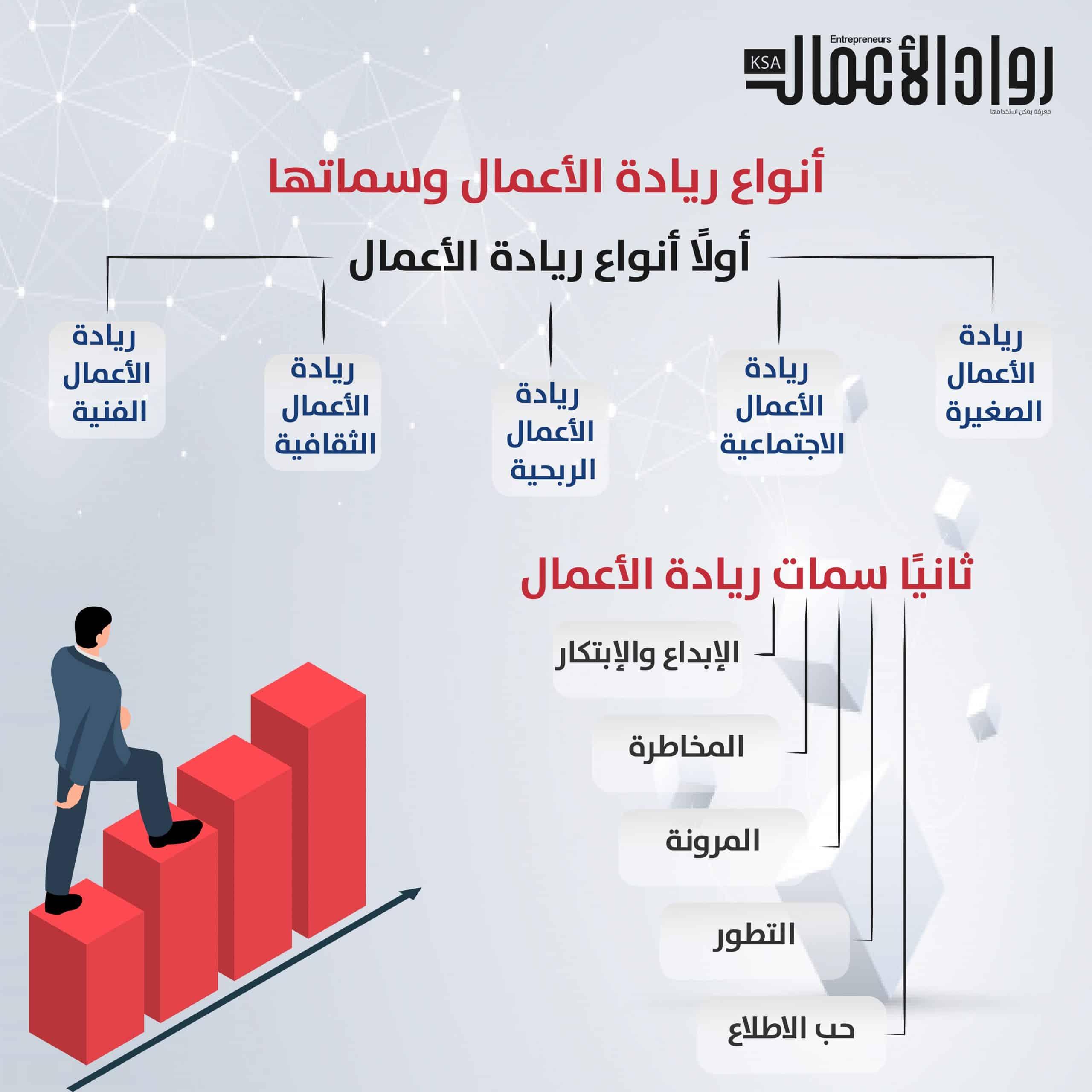 أنواع ريادة الأعمال وسماتها مجلة رواد الأعمال