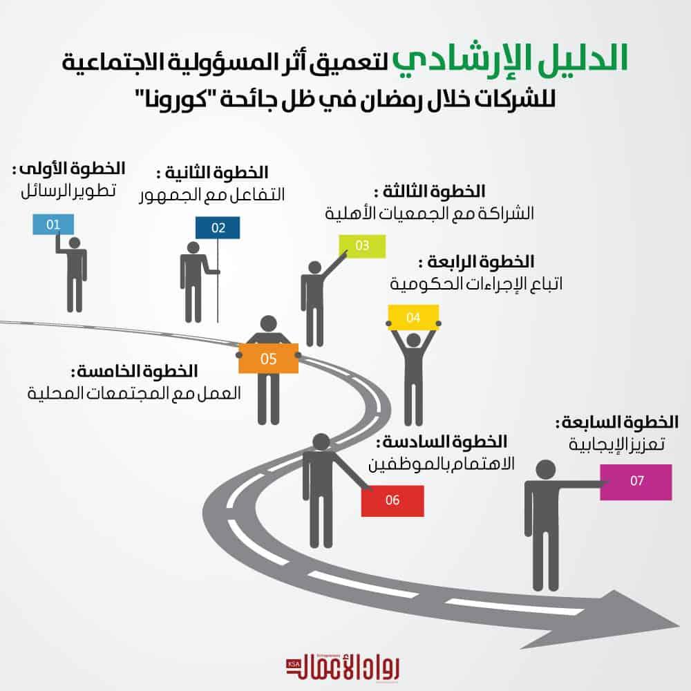 المسؤولية الاجتماعية خلال رمضان