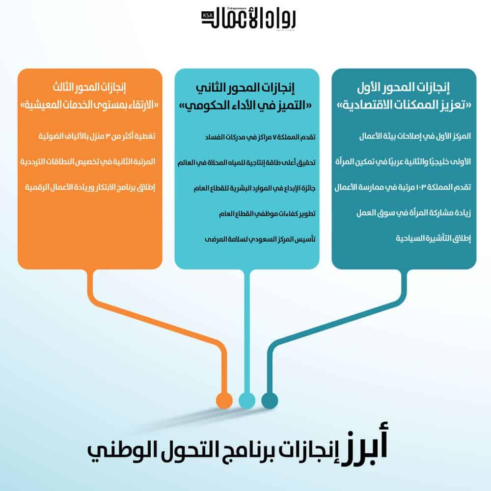 برنامج التحول الوطني