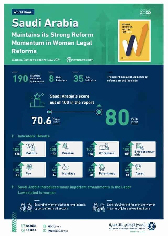 الأنظمة واللوائح المرتبطة بالمرأة